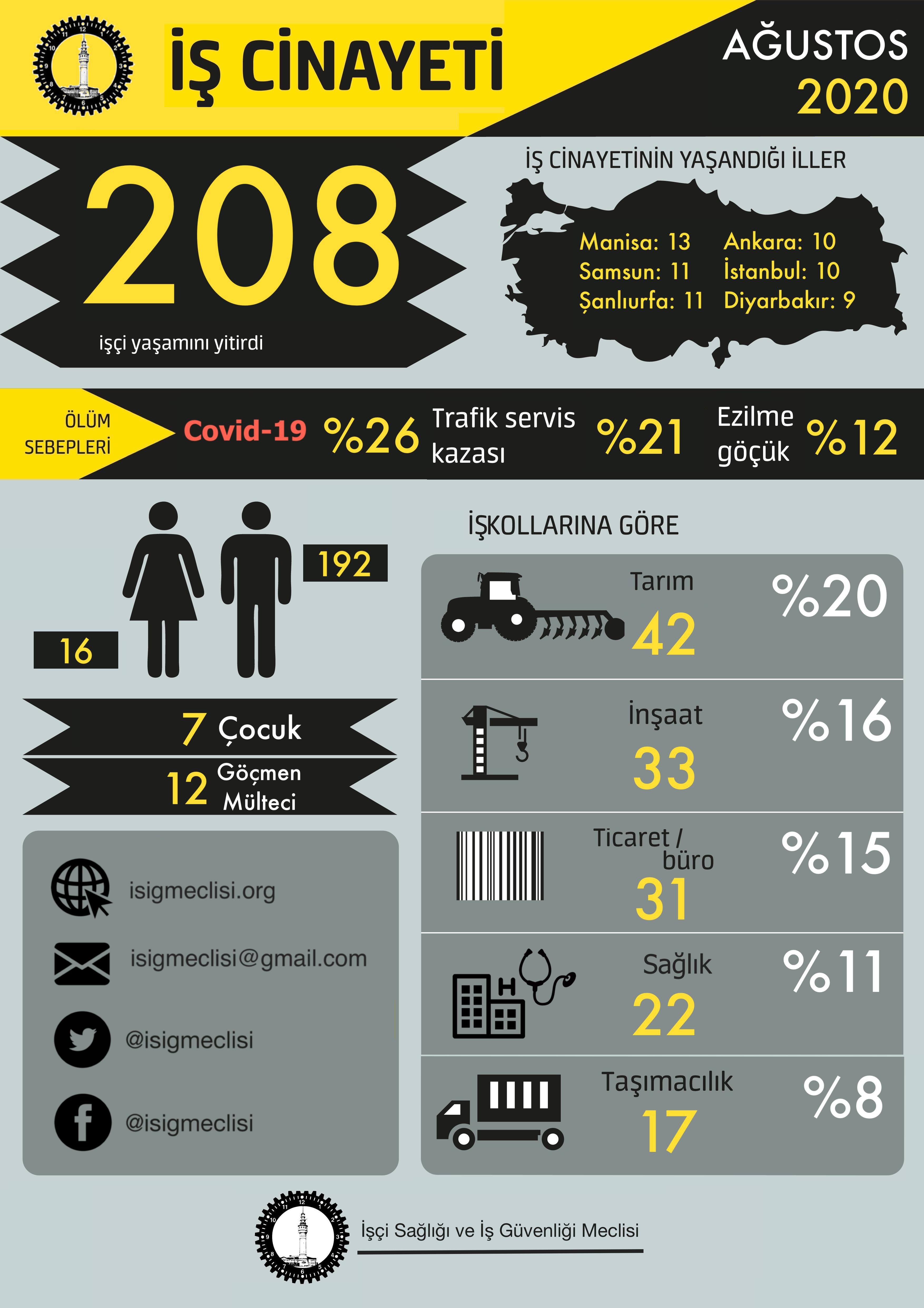 Yılın ilk sekiz ayında en az 1306, Ağustos ayında ise en az 208 işçi hayatını kaybetti