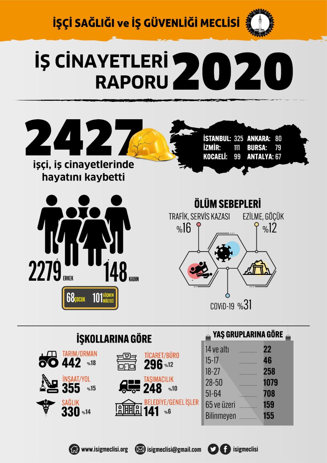 2020 Yılı İş Cinayetleri Raporu