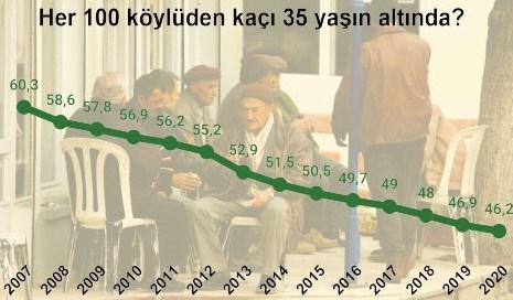(1) Genç çiftçi köyleri boşaltıyor: Son 8 yılda her 100 çiftçiden 22'si tarımı bıraktı